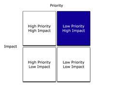 Priority - Impact - Matrix