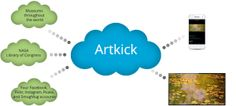 Artkick Brings Famous Paintings and Artwork to Your Screens for Free Netflix, Roku Streaming Stick, World Library, Picture Frame Art, Great Apps, Gift Card Giveaway, Amazon Gifts, Library Of Congress, Cards