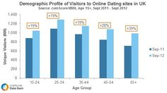 Visitors to Online Dating Sites in UK