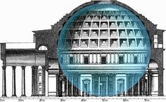 Cross-section of the Pantheon in Rome showing how a 43.3 m-diameter sphere fits under its dome.
