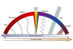 This interactive looks at the electromagnetic spectrum.