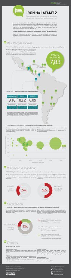 Reputación online hostelería urbana Latinoamérica 2012 #infografia #infographic #socialmedia