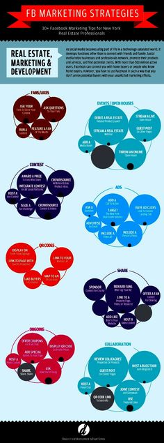 Facebook #RealEstate marketing strategies