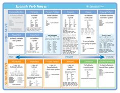 all+spanish+tenses+and+moods Spanish Verb Chart - Poster. Spanish Conjugation Chart, Subjunctive Spanish, Spanish Grammar, Spanish Vocabulary, Spanish Language Learning, Spanish Verb Chart, Basic Spanish Verbs, Spanish Help, How To Speak Spanish