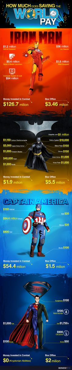 Ever wondered what it takes for your favorite Superhero to save the world? #Batmanvssuperman #Civilwar