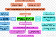 Perbedaan dan penjelasan simple past tense vs present perfect tense 32 contoh kalimat present perfect tense dalam bahasa inggris beserta arti http stopboris Gallery