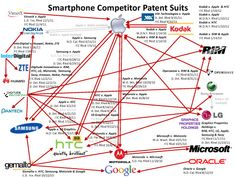 Smartphone Competitor Patents Law Suits