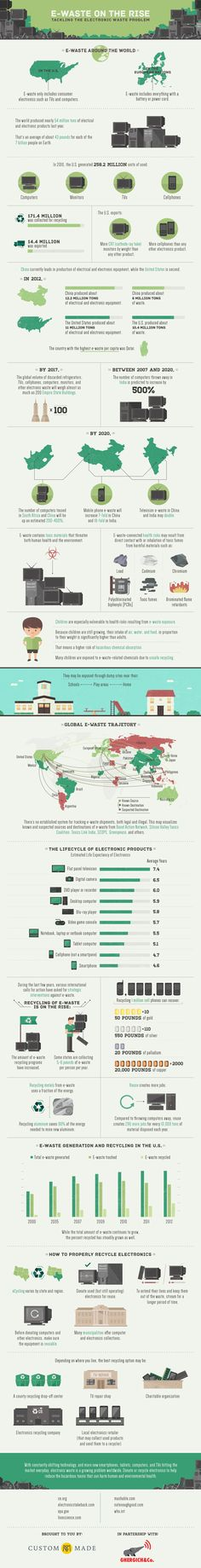 E-Waste on the Rise: Tackling the Electronic Waste Problem Infographic