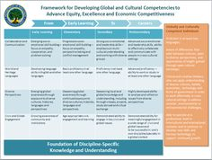 Educating for Global Competence: 6 Reasons, 7 Competencies, 8 Strategies, 9 Innovations « Competency Works Cultural Competence, Intercultural Communication, Teacher Problems, Instructional Coaching, 21st Century Skills, Online Tutoring, Education And Training, Continuing Education, Early Learning