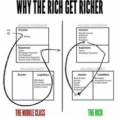 I love this graph from rich dad poor dad. It's very logical and easy to implement in your life. The only way for you to become rich is… Financial Tips, Financial Literacy, Financial Planning, Financial Accounting, Business Planning, Business Ideas, Millionaire Lifestyle, School Loans, Jack Ma