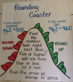 Rounding Numbers anchor chart... The Third Grade Way @Erin B B B B B B B Bradd , good chart to make to bridge between 10s & 100s 올림과 내림 반올림의 표현을 익힐 수 있다