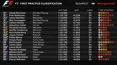 "Formula 1 on Twitter: ""INITIAL CLASSIFICATION (END OF FP1): A successful opening session for @danielricciardo   #HungarianGP 🇭🇺 #F1 https://t.co/yNNjDclyEY"""