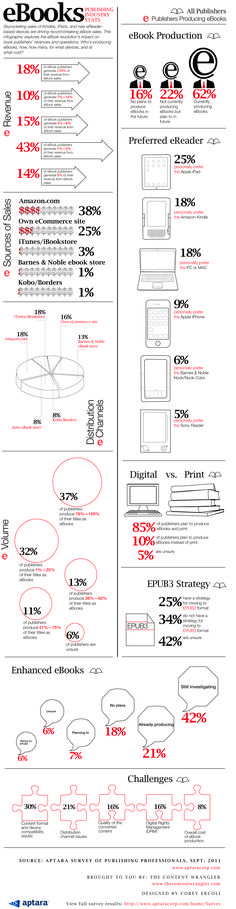Ebook publishing infographic. (The payola is at Amazon.)