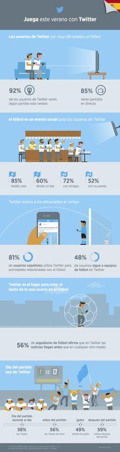 #Twitter y el #fútbol de cara a #Brasil2014 | #infográfico #digisport #smsports #deportes