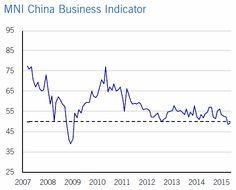 Indicador de clima de negocios en China desde 2007