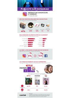 Les marques de mode et de sport puissantes sur Instagram au 1er semestre 2020 (Source : Kantar) Foot Locker, Netflix, Social Media, Sport, Instagram, Fashion Brand, Deporte, Sports, Social Networks