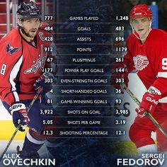@aleksandrovechkinofficial passes Sergei Fedorov to become the top Russian goal-scorer.