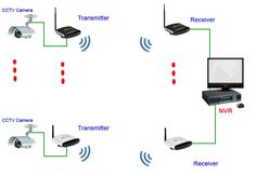 2.4GHz and 5.8GHz CCTV wireless transmitter and receiver http://www.pakite.net/products/audio-video-receiver-transmitter.htm