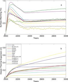 Fig. 3. RCP2.6 CCO commitment simulations: (a) surface air temperature change and (b) ocean thermal expansion. Anomalies are relative to 1986–2005. Data in (a) were smoothed using a 10-yr moving average.  From Zickfeld et al. 2013, doi: 10.1175/JCLI-D-12-00584.1