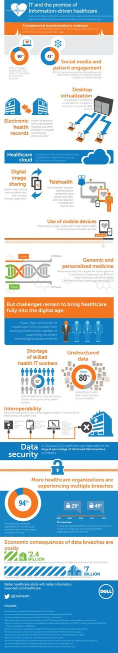 Innovative technology is changing the field of healthcare from increased patient engagement to the implementation of electronic health records to genomic and personalized medicine.  Ninety percent of healthcare CIOs view IT innovation as critical to success, according to a new infographic from Dell. The infographic provides details on desktop visualization, EHR statistics, the use of social media, telehealth and mobile devices.
