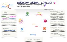 Schools of thought: Lifestyle