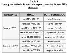Vacunación de la hepatitis b. Indicaciones del test serológico postvacunal y la…