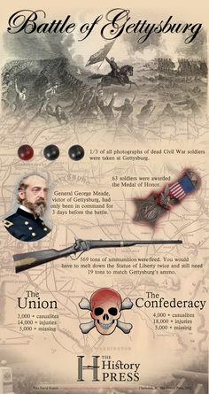 Battle of Gettysburg is known as one of the bloodiest battles in the Civil War. This battle resulted in a Union victory. It also marked the farthest the Confederate troops made it in Union territory. Carolina Do Sul, Abraham Lincoln, America Civil War, Civil War Photos, Teaching History, World History, History Memes, American Revolution, Military History