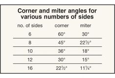 Staved or segmented construction figures in a lot of projects, from ornamental bowl turnings to porch pillars. A question we often hear is: What miter angle (or bevel) do I need? Woodworking Bench Plans, Unique Woodworking, Japanese Woodworking, Woodworking Projects That Sell, Woodworking Patterns, Woodworking Workshop, Green Woodworking, Woodworking Joints, Popular Woodworking