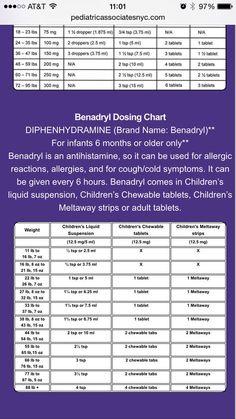 Dimetapp Dosage Chart : dimetapp, dosage, chart, Children's, Benadryl, Dosing, Chart, Medicine,, Childrens, Dosage