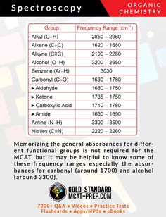 MCAT Organic Chemistry topic - absorbances for carbonyl and alcohol. For a complete list of MCAT topics, click here https://www.mcat-prep.com/mcat-topics-list/