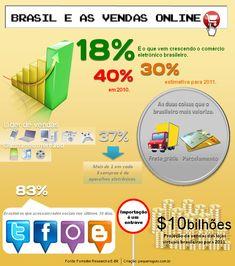 O Brasil e as vendas online