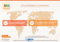 Volunteering is universal! December 5 is International Volunteer Day. Like and repin this infographic, which shows the number of volunteers worldwide. How are you making your actions count by volunteering? Find out more here: http://j.mp/SMVBMF #UNV #actioncounts #IVD2012