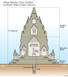 Indian Hindu temple architecture