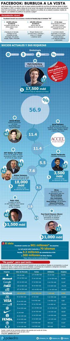 FaceBook: Burbuja a la vista #infografia #infographic #socialmedia