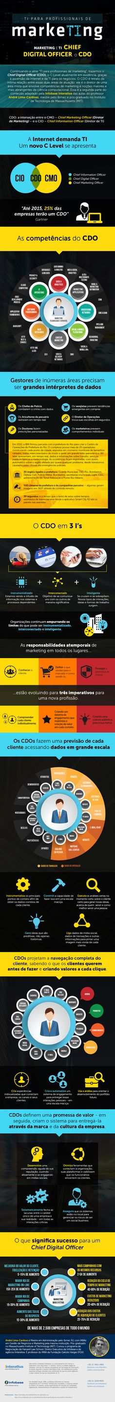 Infográfico – TI para profissionais de marketing – Chief Digital Officer, o CDO http://www.iinterativa.com.br/infografico-ti-para-profissionais-de-marketing-chief-digital-officer-cdo/#cYZ0tYEWuU8XfR6w.99