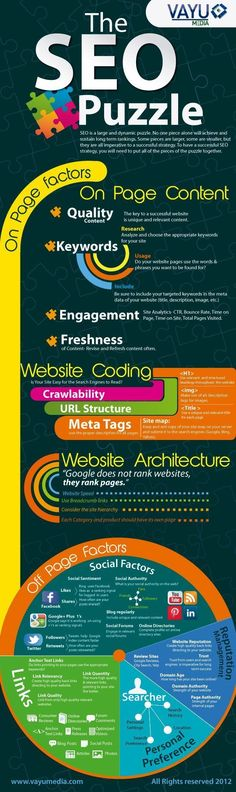 There are of course some key pillars that one should make sure to implement that seemingly every search engine incorporates. Instead of you having to browse around the Internet looking for all of them, Vayu Media put together an infographic called The SEO Puzzle that takes you through them one by one. Or rather, they go through the importance and the way that Google indexes websites for example. #homeschoolinginfographic #SEOScore