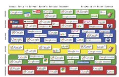 Lisa Nielsen: The Innovative Educator: Google Tools to Support Blooms Revised Taxonomy