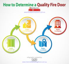 December - How to Determine a Quality Fire Door