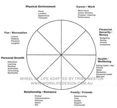 A helpful model to pinpoint areas that need to grow, & gauge how ...