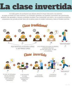 Clase Tradicional vs Clase Invertida | #Infografía #Educación