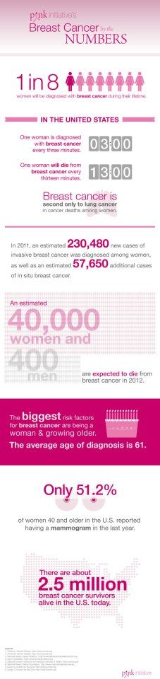 Pink Initiative's Breast Cancer by the Numbers.