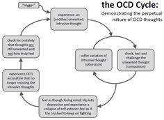 OCD cycle Repinned by Kim Peterson @ www.kimscounselingcorner.com
