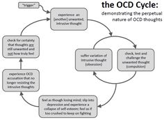 1000+ ideas about Compulsive Disorder on Pinterest | Anxiety ...