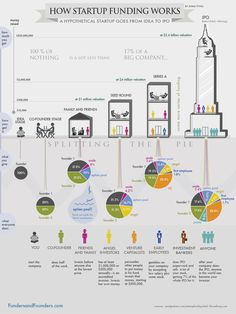 Infographic – How Startup Funding Works. This infographic shows how startup funding works from angel round to IPO, and how entrepreneurs normally split the pie with investors. Business Angel, Small Business Start Up, Starting A Business, Business Planning, Business Ideas, Business Writing, Business Journal, Digital Marketing Strategy, Inbound Marketing