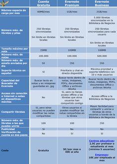 ¿Qué tipo de Cuenta de Evernote necesito? Diferencias entre gratuita, premium y business Evernote, Social Networks, Social Media, 21st Century Skills, Web 2, Weather, Technology, Business, Blog