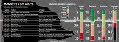 Além da previsão de chuva e dos riscos já conhecidos pelos motoristas, como trechos com buracos e sinalização deficiente, há 61 novos radares em funcionamento na malha rodoviária do Estado. Desde que foram reativados, há um mês, esses equipamentos já flagraram 15,2 mil veículos trafegando acima da velocidade permitida. (11/11/2016) #Estradas #Radar #Radares #Multa #Estrada #MG #Minas #MinasGerais #Infográfico #Infografia #HojeEmDia
