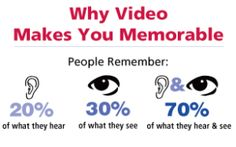 Video Marketing is Effective, Yet Under Utilized By Some Businesses