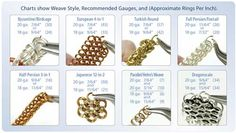 chain_maille_chart