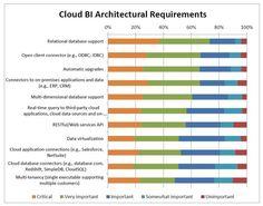 Cloud BI Architectural Requirements