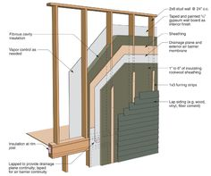 The Building Science Corporation uses this illustration to show details for installing vertical furring strips over exterior mineral wool insulation up to 6 inches thick.